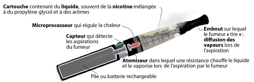 cigarette électronique en détails avec batterie et clearomiseur